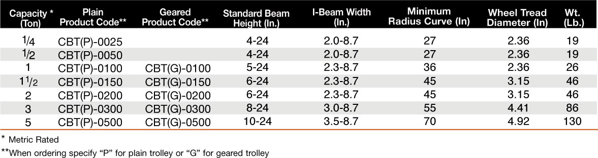 CBT Trolley Specifications