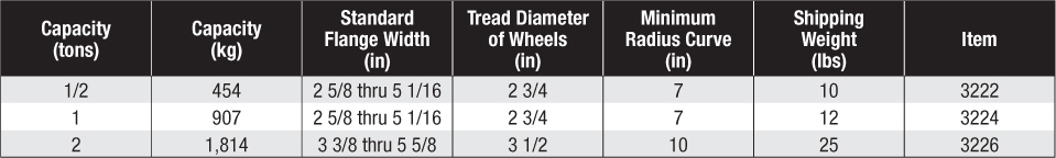 Series 632 Close Radius Trolley Specifications